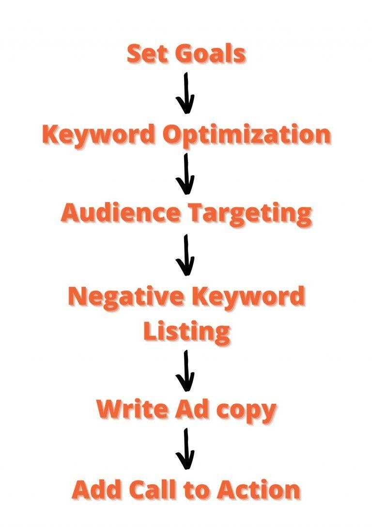 PPC Search Ads Process