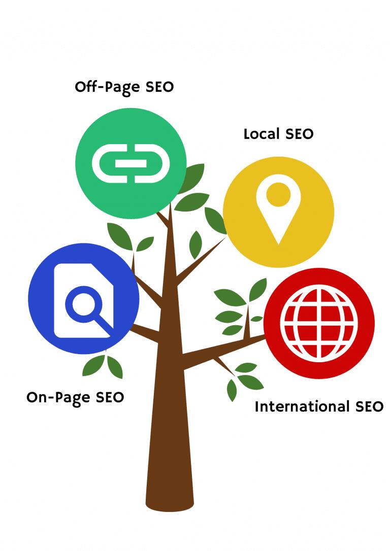 seo company in chennai- Services